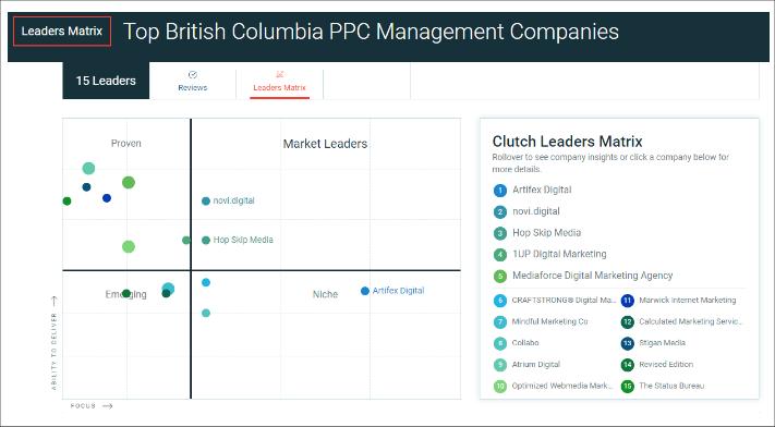 Top British Columbia PPC Management Companies
